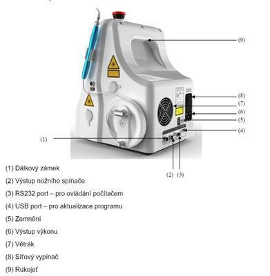 Endovaskulárny laser (EVLA) G-Box Gigaa, 1940 nm - 6